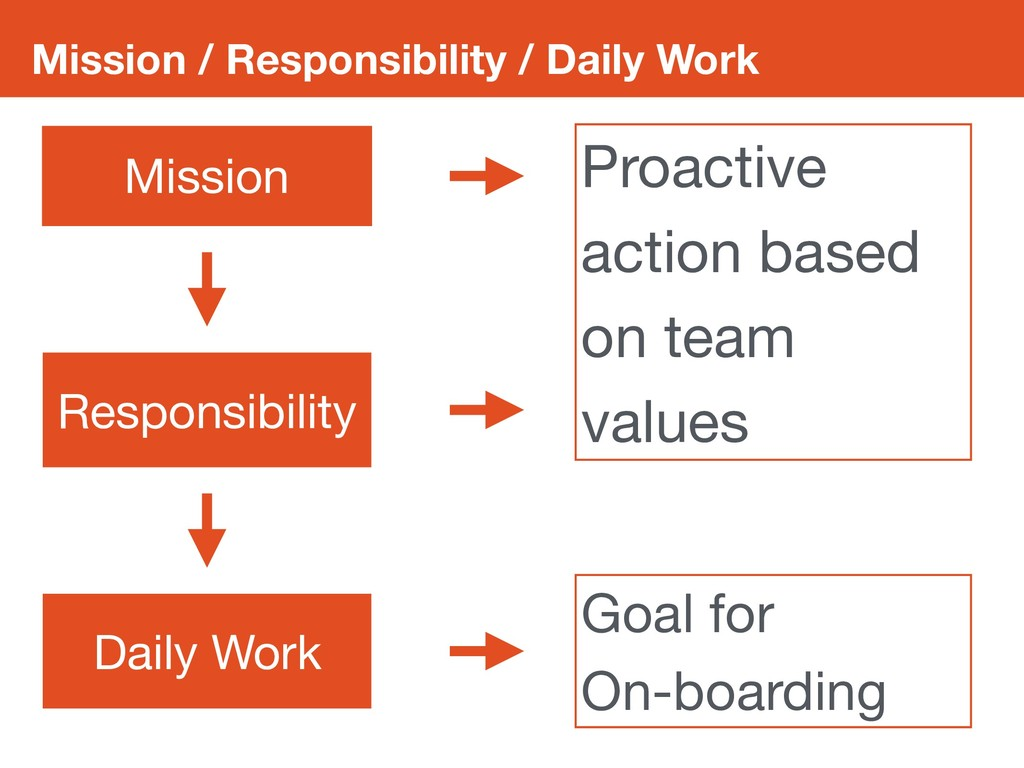 Mission / Responsibility / Daily Work Mission D...