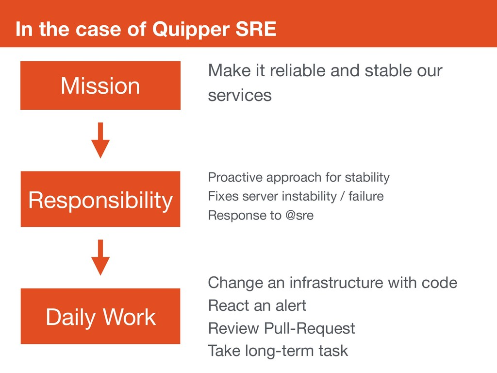 In the case of Quipper SRE Mission Daily Work R...