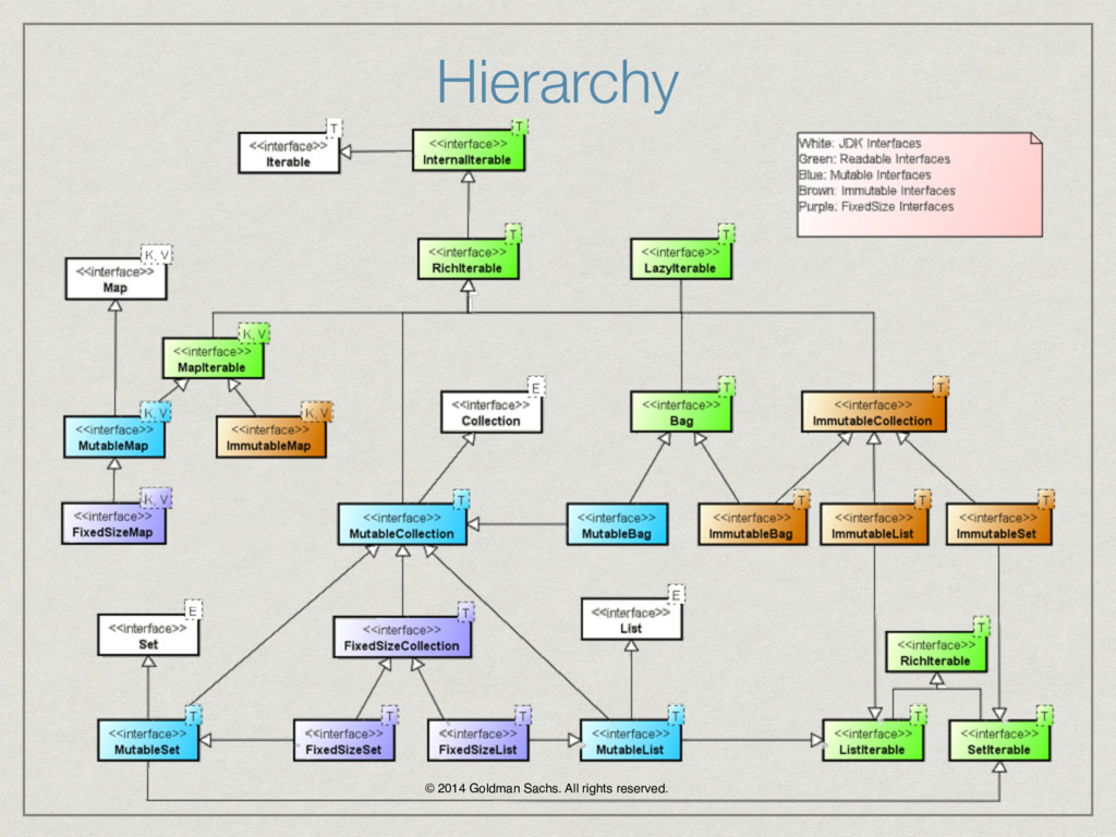 Hierarchy © 2014 Goldman Sachs. All rights rese...