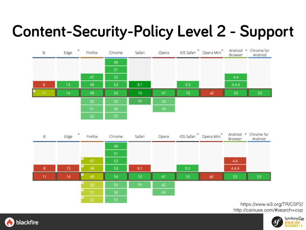 Content-Security-Policy Level 2 - Support https...