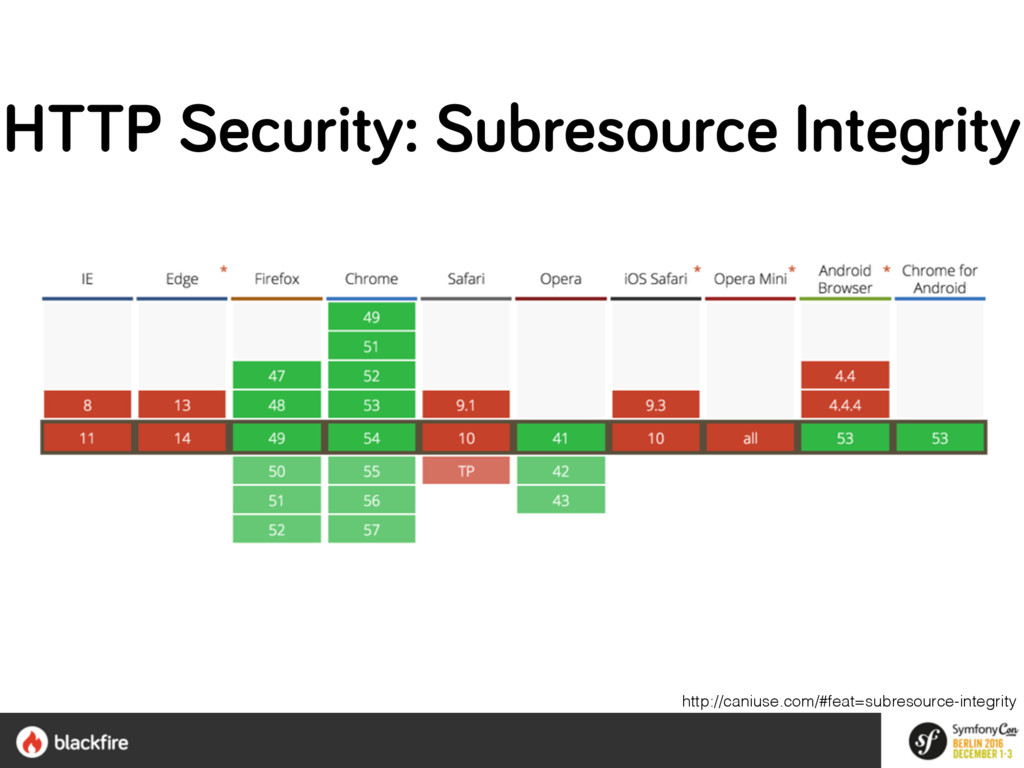http://caniuse.com/#feat=subresource-integrity ...
