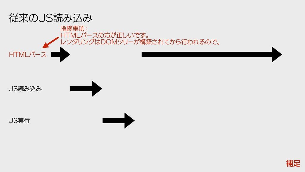 ैདྷͷ+4ಡΈࠐΈ +4ಡΈࠐΈ +4࣮ߦ ิ )5.-ύʔε ࢦఠ߲ ɿ  )5.-ύ...