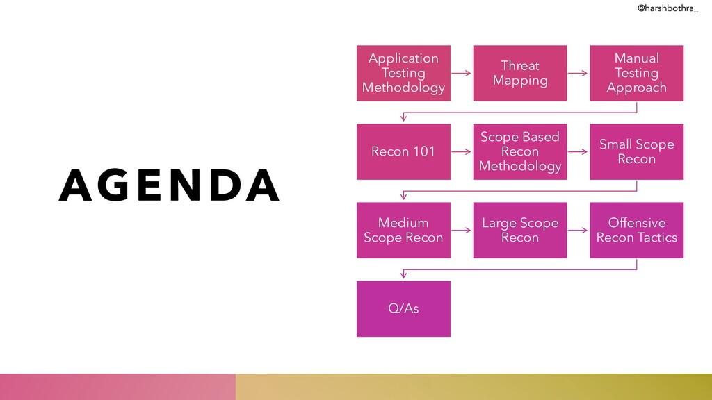 AGENDA Application Testing Methodology Threat M...