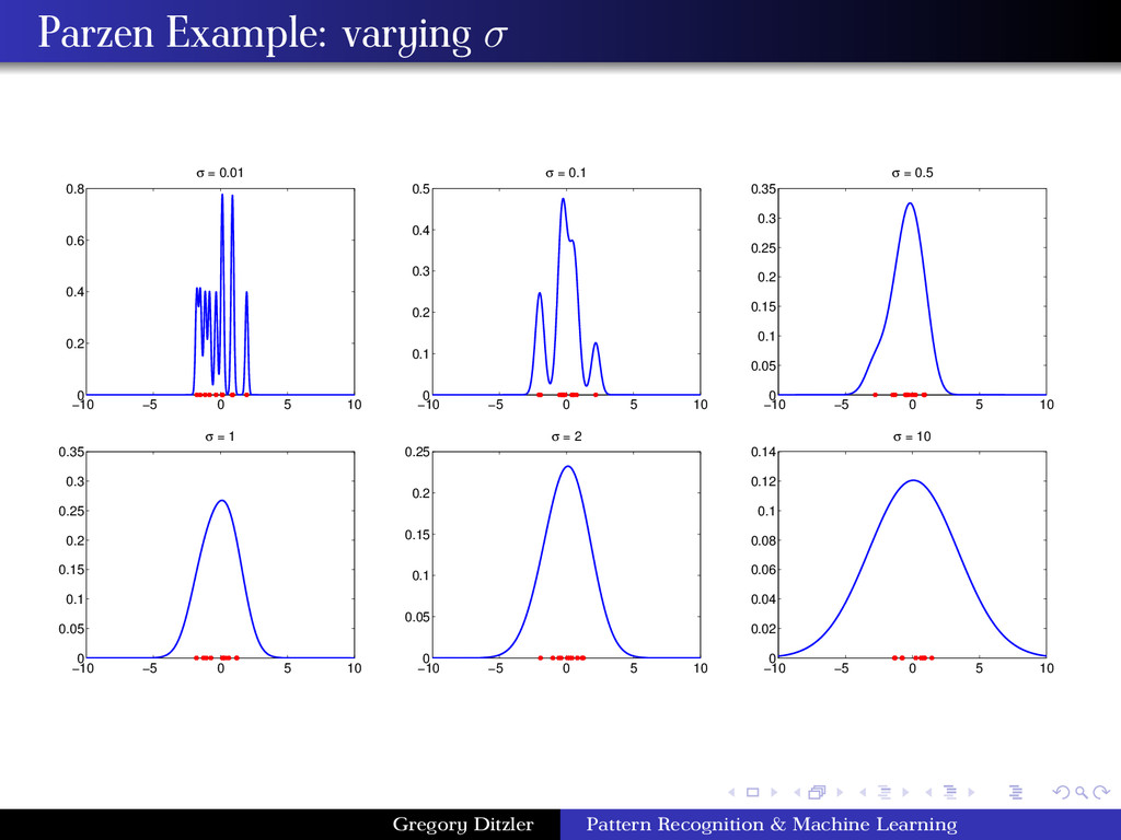 Parzen Example: varying σ −10 −5 0 5 10 0 0.2 0...
