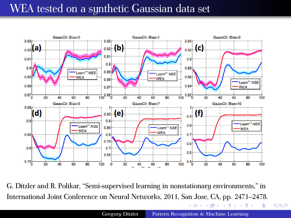 WEA tested on a synthetic Gaussian data set G. ...