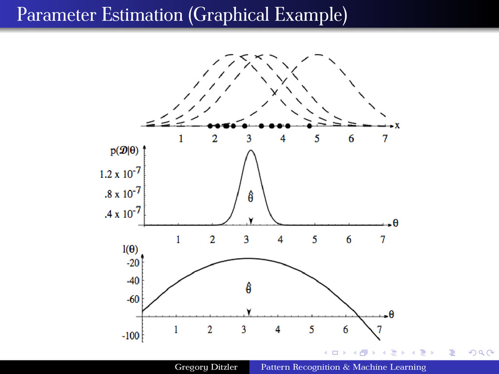 Parameter Estimation (Graphical Example) Gregor...