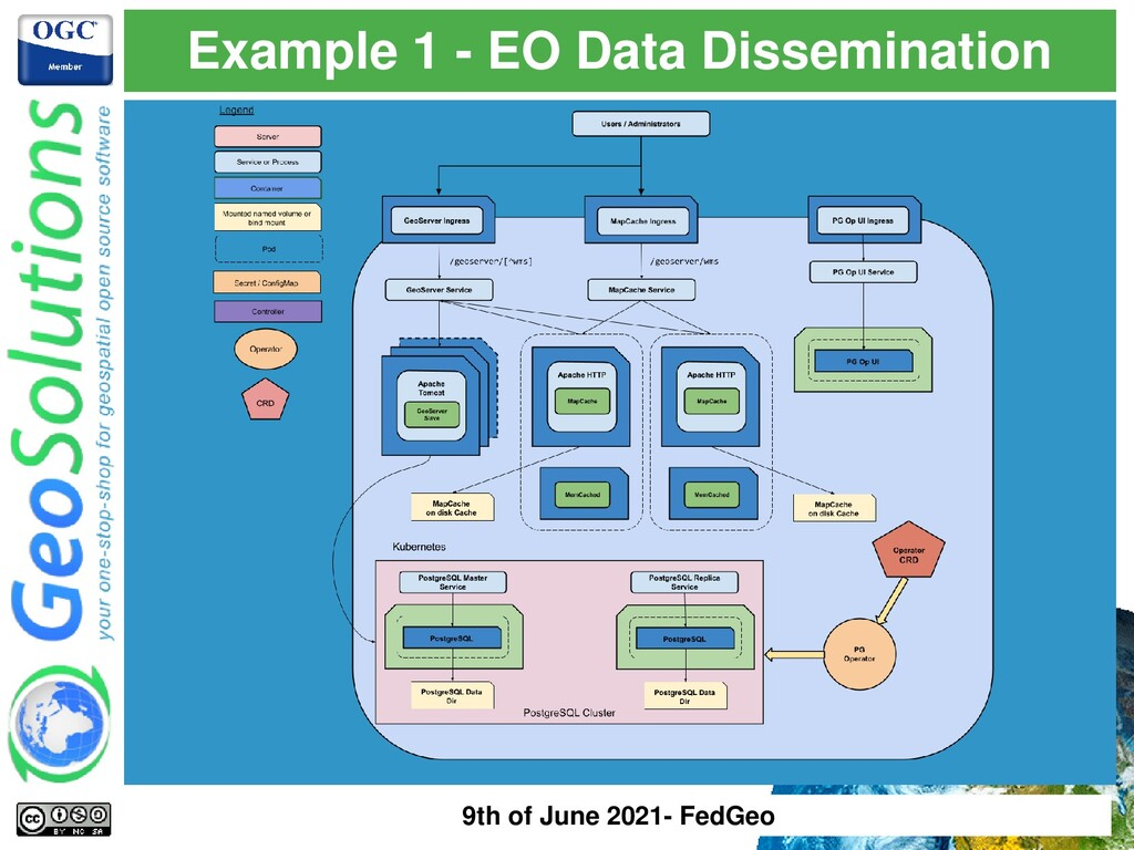 Example 1 - EO Data Dissemination 9th of June 2...