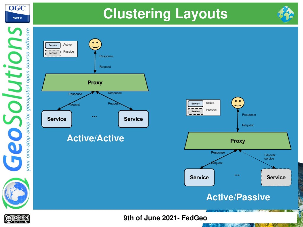 Clustering Layouts Active/Active Active/Passive...
