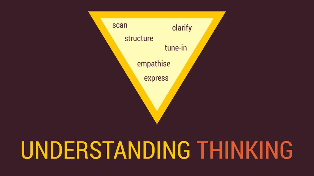 UNDERSTANDING THINKING clarify empathise tune-i...