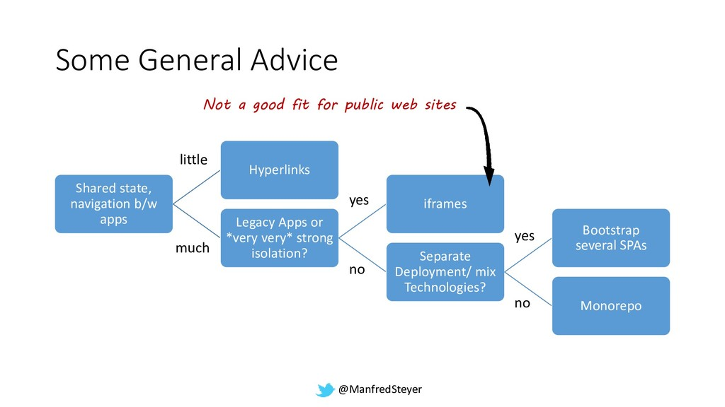 @ManfredSteyer Some General Advice Shared state...