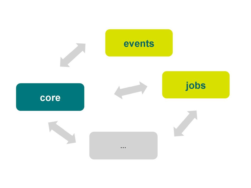 core jobs events …
