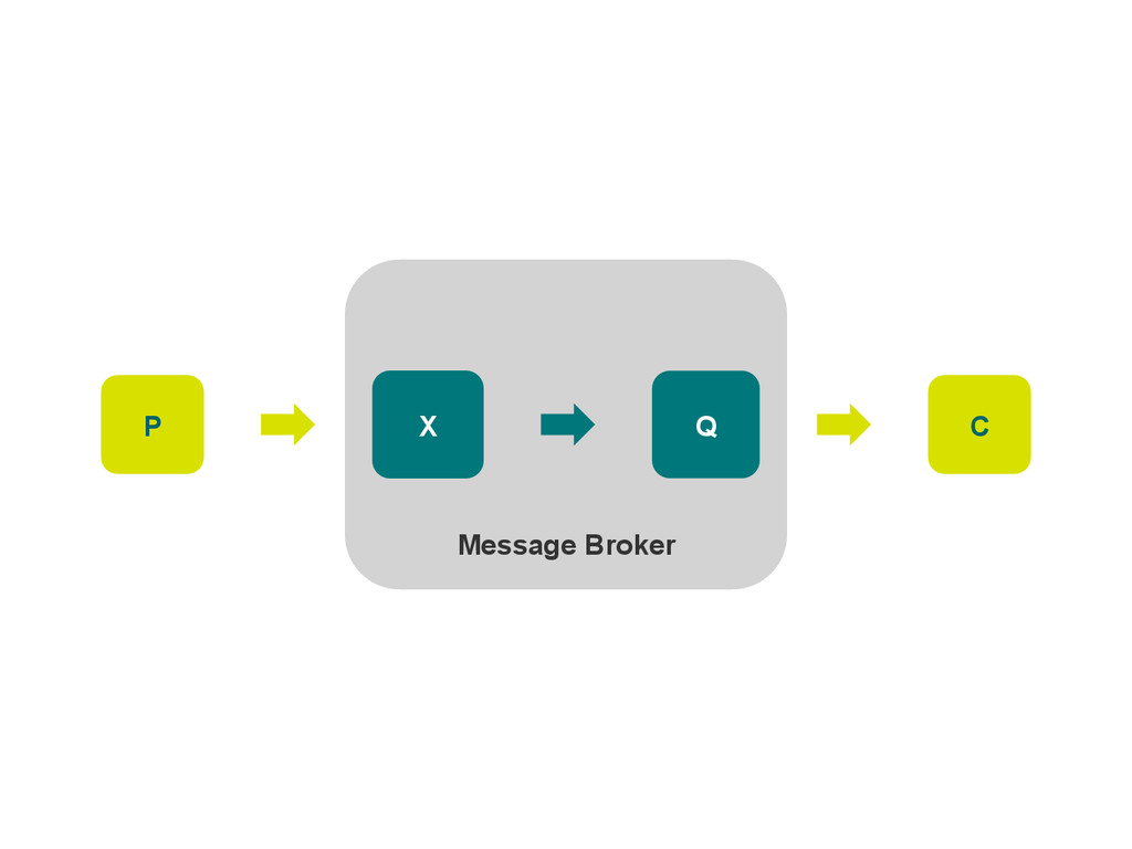 P Message Broker X Q C