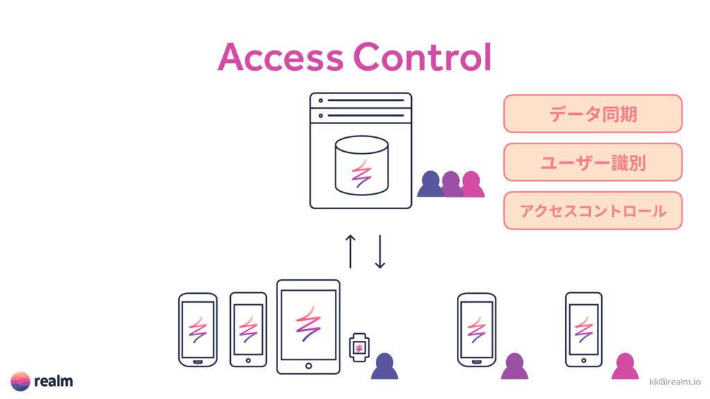 Access Control kk@realm.io ر٦ةず劍 ِ٦ؠ٦陎ⴽ ،ؙإأٝز...