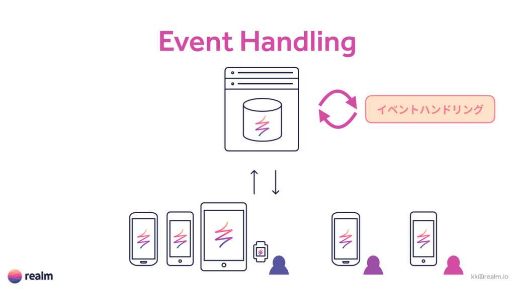 Event Handling kk@realm.io ؎كٝزعٝسؚٔٝ