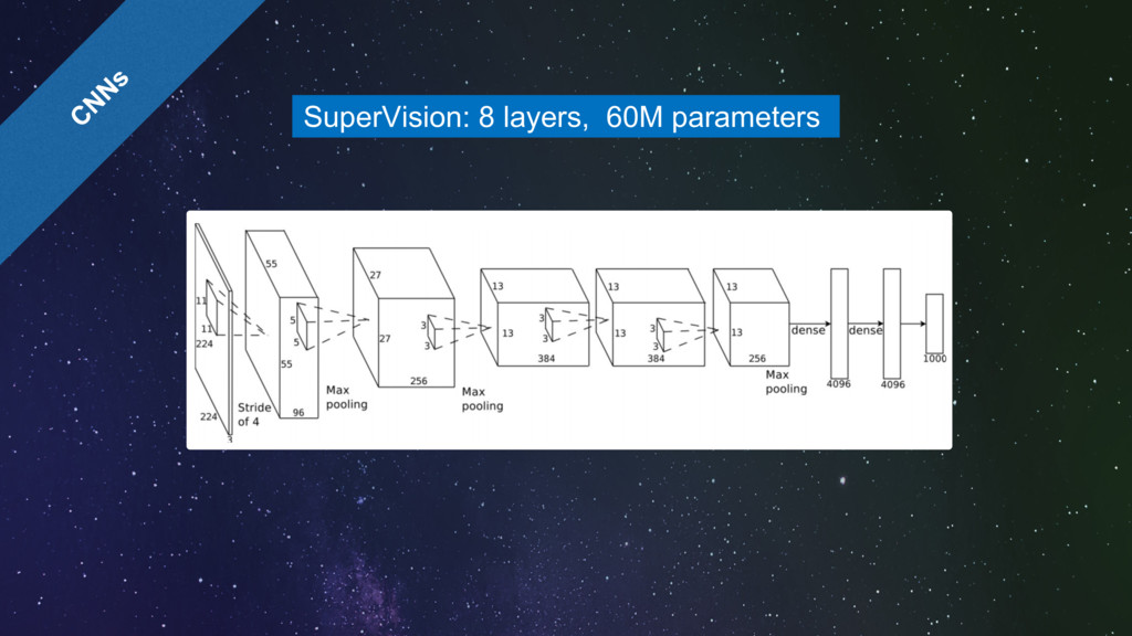 SuperVision: 8 layers, 60M parameters 0