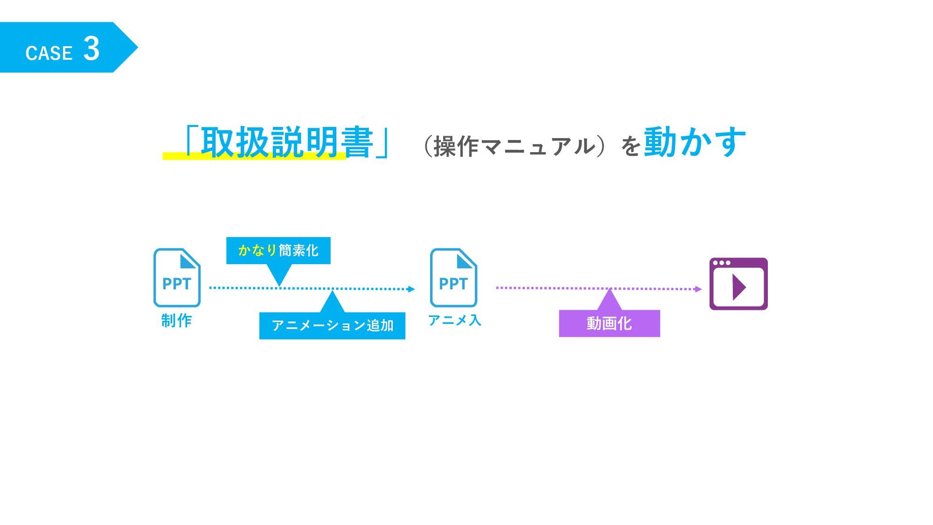 CASE 3 「取扱説明書」(操作マニュアル)を動かす かなり簡素化 制作 動画化 アニメーシ...