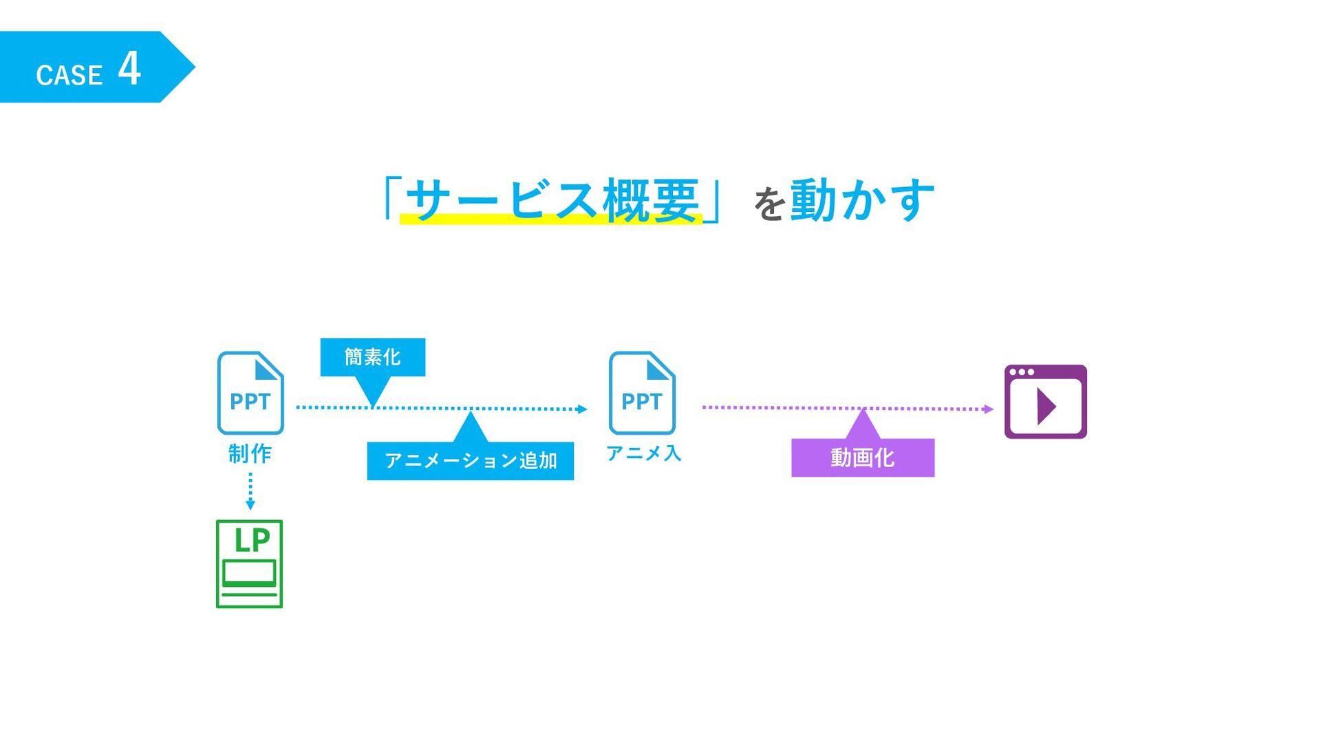 CASE 4 「サービス概要」を動かす 制作 動画化 アニメーション追加 簡素化 アニメ⼊