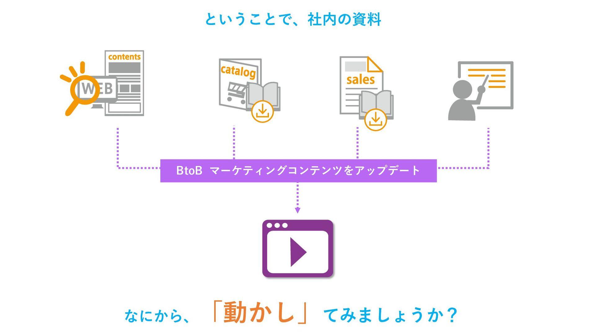 ということで、社内の資料 BtoB マーケティングコンテンツをアップデート なにから、 「動か...
