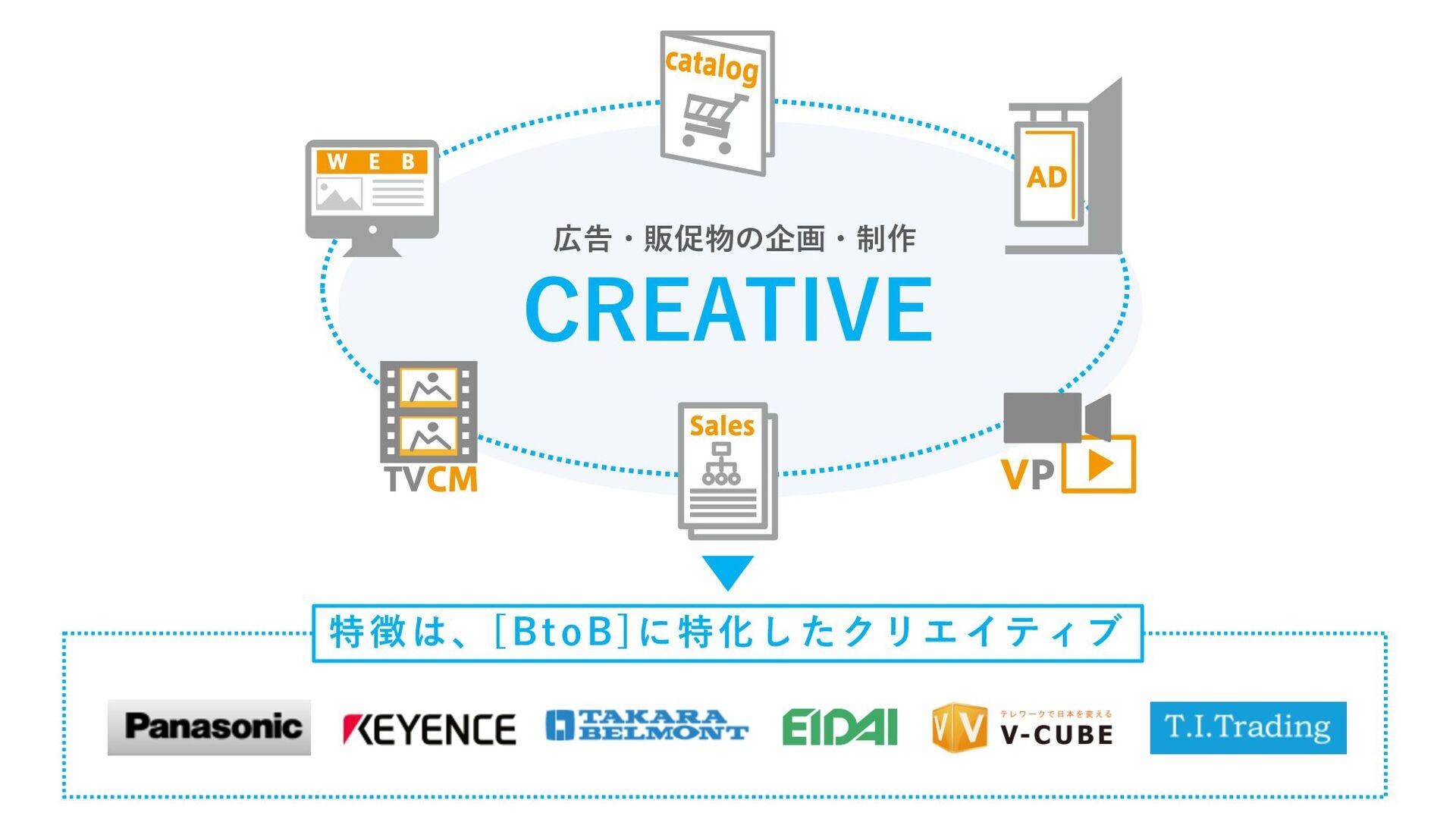 特徴は、[BtoB]に特化したクリエイティブ CREATIVE 広告・販促物の企画・制作