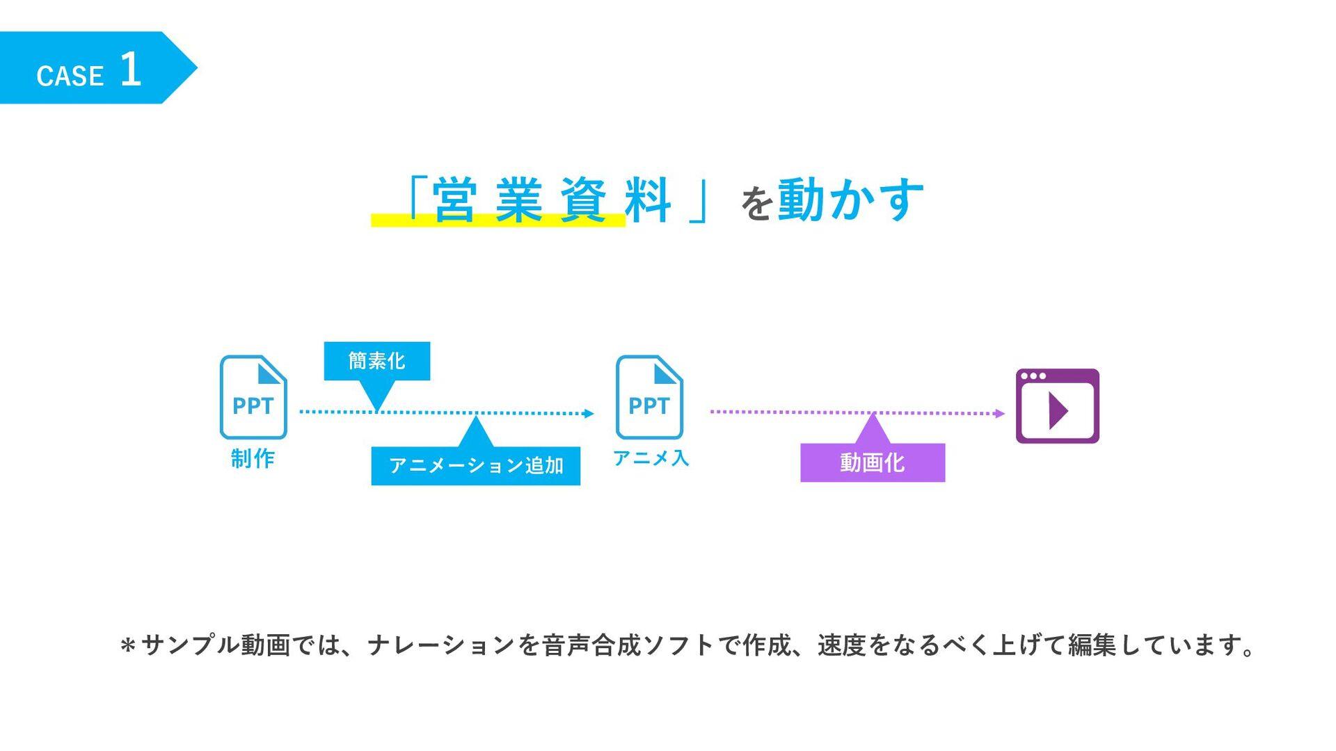 CASE 1 「営 業 資 料 」を動かす 制作 動画化 アニメーション追加 簡素化 アニメ⼊...