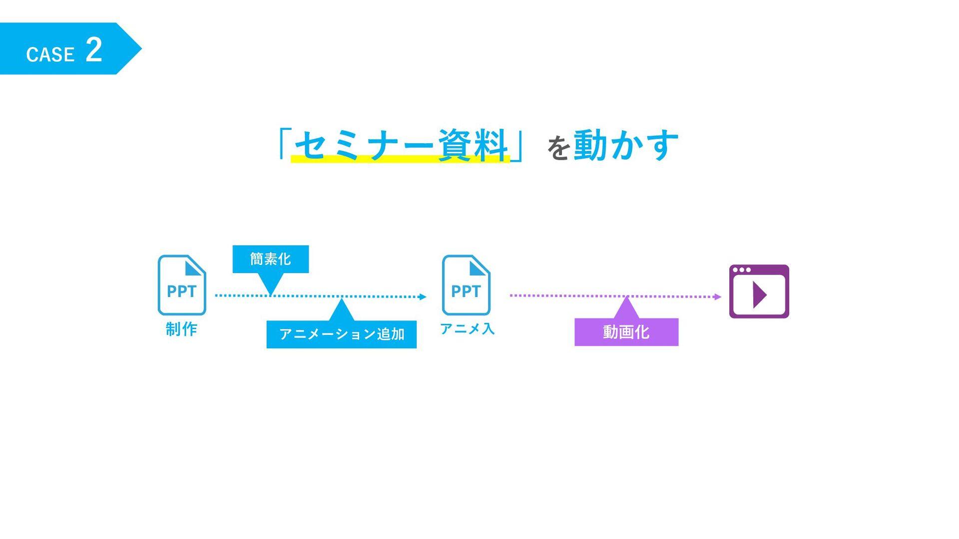 CASE 2 「セミナー資料」を動かす 制作 動画化 アニメーション追加 簡素化 アニメ⼊