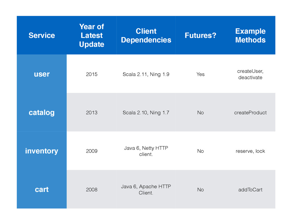 Service Year of Latest Update Client Dependenci...