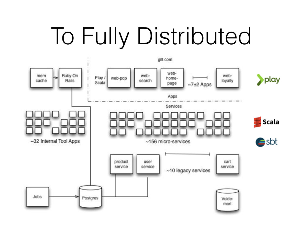 To Fully Distributed