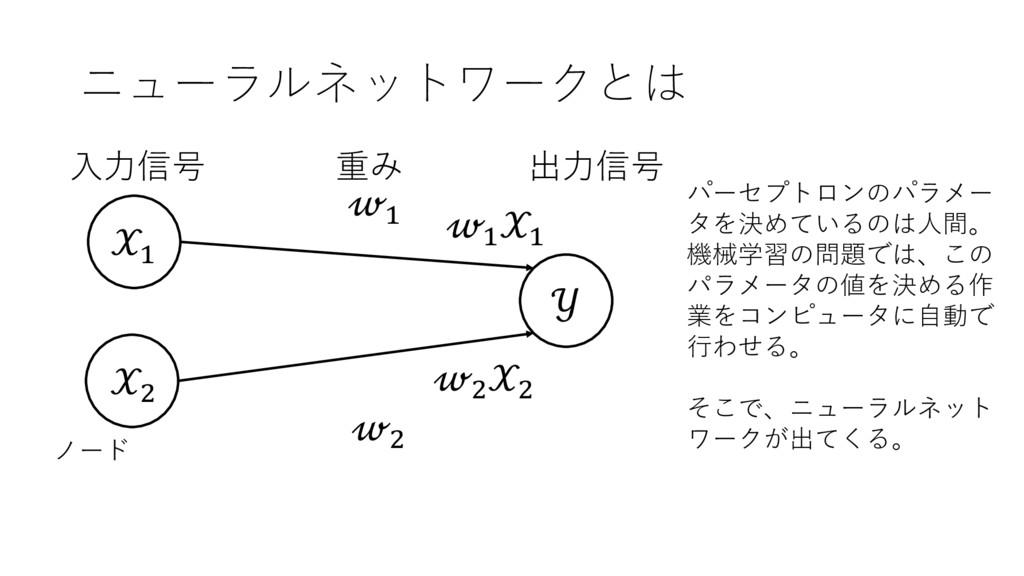 ニューラルネットワークとは + ,  + , 出⼒信号 ⼊⼒信号 重み ノード + + , ,...
