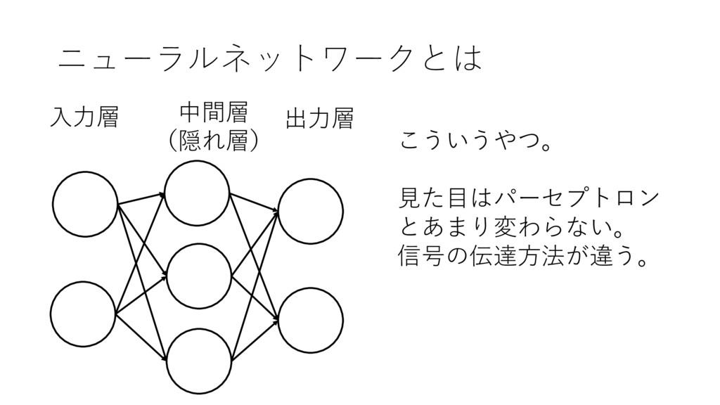 ニューラルネットワークとは 出⼒層 ⼊⼒層 中間層 (隠れ層) こういうやつ。 ⾒た⽬はパーセ...