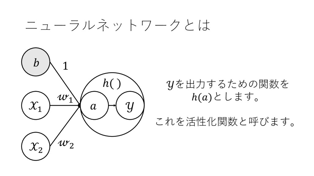 ニューラルネットワークとは + ,  + ,  1 を出⼒するための関数を ℎ()とします。 ...