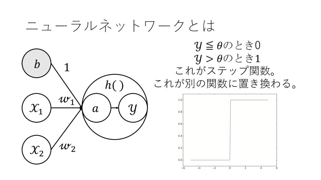 ニューラルネットワークとは + ,  + ,  1  ℎ( )  ≦ のとき0  > のとき1...