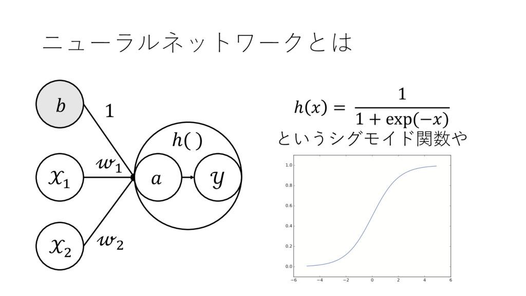 ニューラルネットワークとは + ,  + ,  1  ℎ( ) ℎ  = 1 1 + exp ...