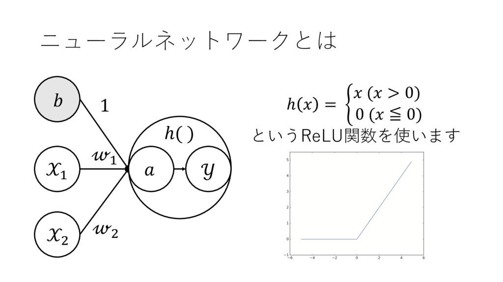 ニューラルネットワークとは + ,  + ,  1  ℎ( ) ℎ  = .  ( > 0) ...