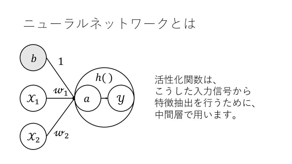 ニューラルネットワークとは + ,  + ,  1 活性化関数は、 こうした⼊⼒信号から 特徴...