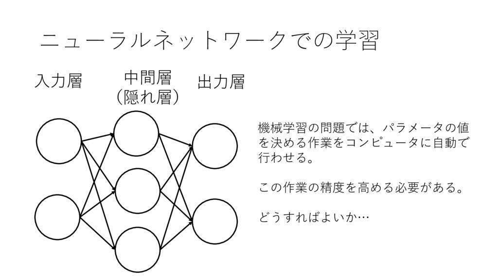ニューラルネットワークでの学習 出⼒層 ⼊⼒層 中間層 (隠れ層) 機械学習の問題では、パラ...