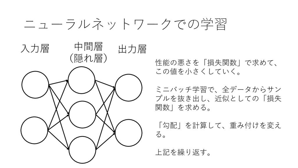 ニューラルネットワークでの学習 出⼒層 ⼊⼒層 中間層 (隠れ層) 性能の悪さを「損失関数」で...
