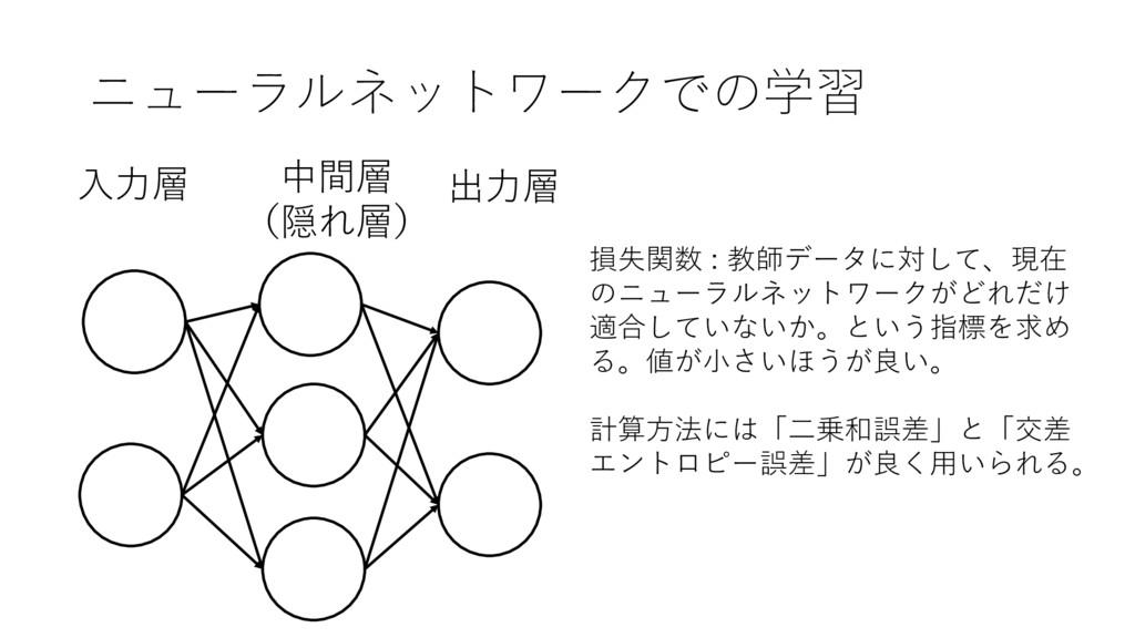 ニューラルネットワークでの学習 出⼒層 ⼊⼒層 中間層 (隠れ層) 損失関数 : 教師データに...