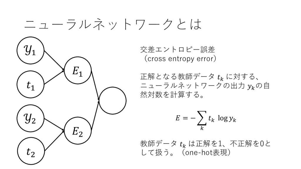 ニューラルネットワークとは , + + + , , 交差エントロピー誤差 (cross ent...