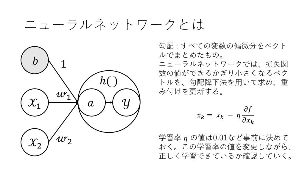 ニューラルネットワークとは + ,  + ,  1  ℎ( ) 勾配 : すべての変数の偏微分...