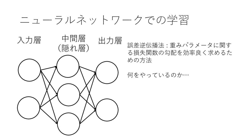 ニューラルネットワークでの学習 出⼒層 ⼊⼒層 中間層 (隠れ層) 誤差逆伝播法 : 重みパ...