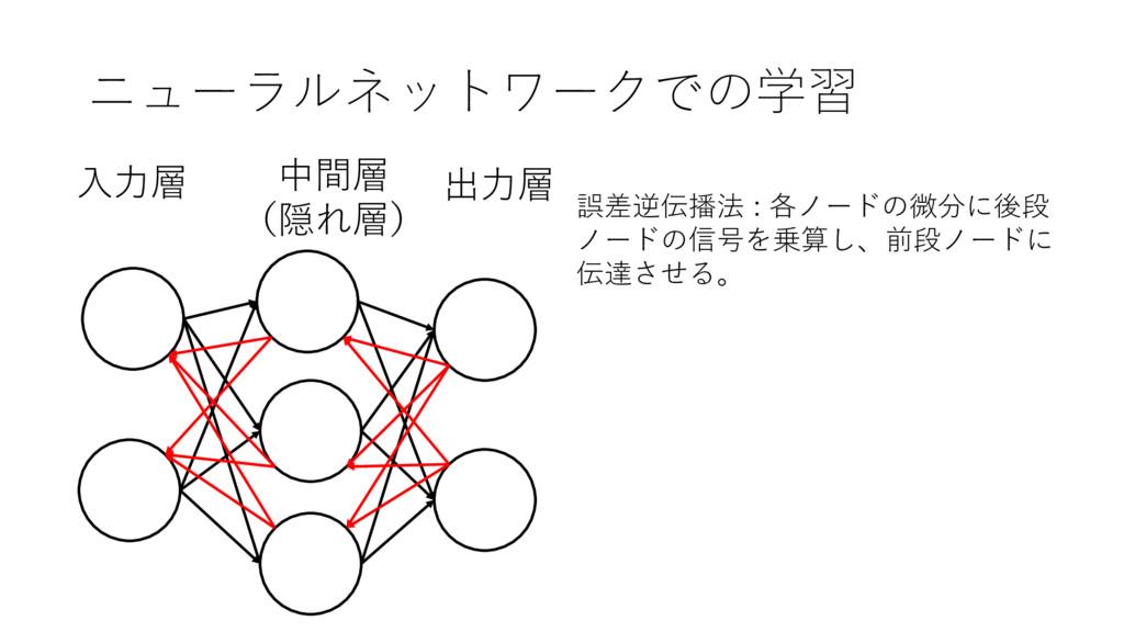ニューラルネットワークでの学習 出⼒層 ⼊⼒層 中間層 (隠れ層) 誤差逆伝播法 : 各ノード...
