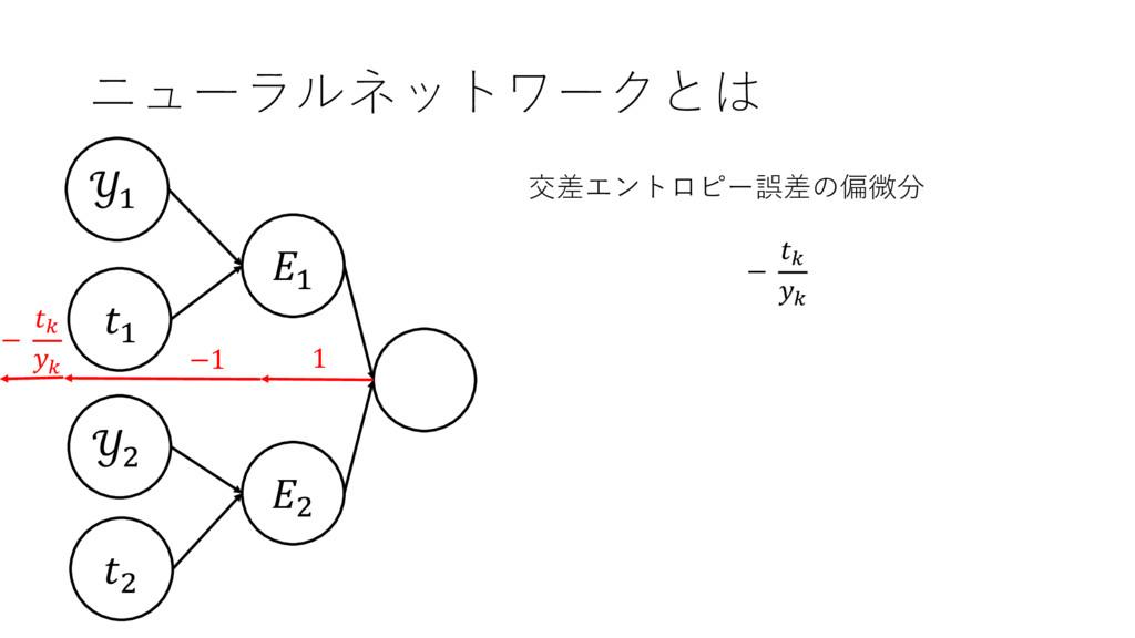 ニューラルネットワークとは , + + + , , 交差エントロピー誤差の偏微分 − A A ...