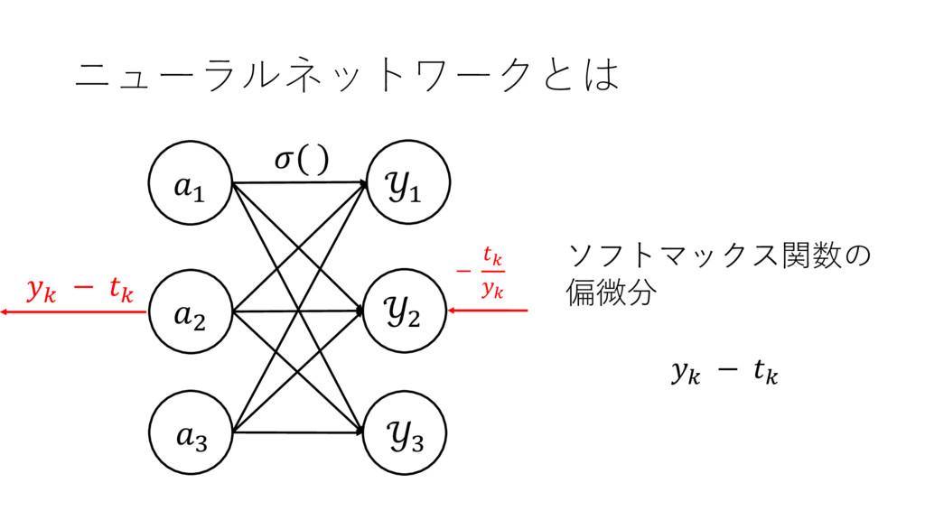 ニューラルネットワークとは , ? + ソフトマックス関数の 偏微分 A − A + , ? ...