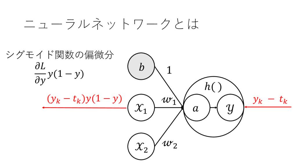ニューラルネットワークとは + ,  + ,  1  ℎ( ) シグモイド関数の偏微分   (...
