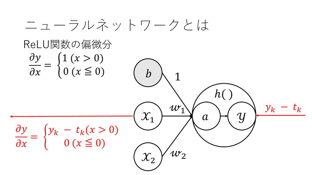 ニューラルネットワークとは + ,  + ,  1  ℎ( ) ReLU関数の偏微分   = ...