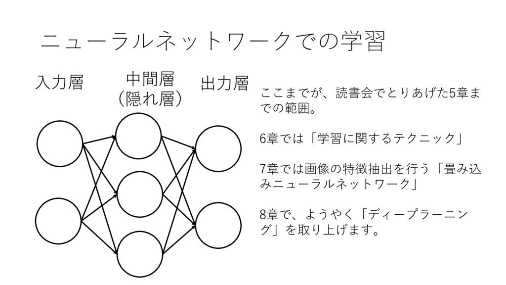 ニューラルネットワークでの学習 出⼒層 ⼊⼒層 中間層 (隠れ層) ここまでが、読書会でとりあ...