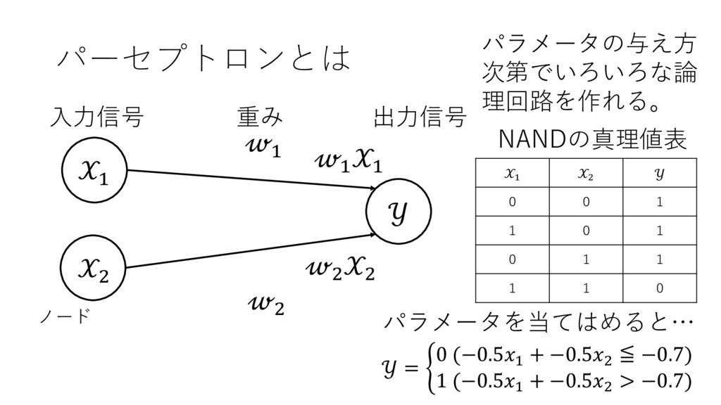 パーセプトロンとは + ,  + , 出⼒信号 ⼊⼒信号 重み ノード + + , , + ,...