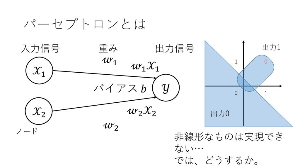 パーセプトロンとは + ,  + , 出⼒信号 ⼊⼒信号 重み ノード + + , , バイア...