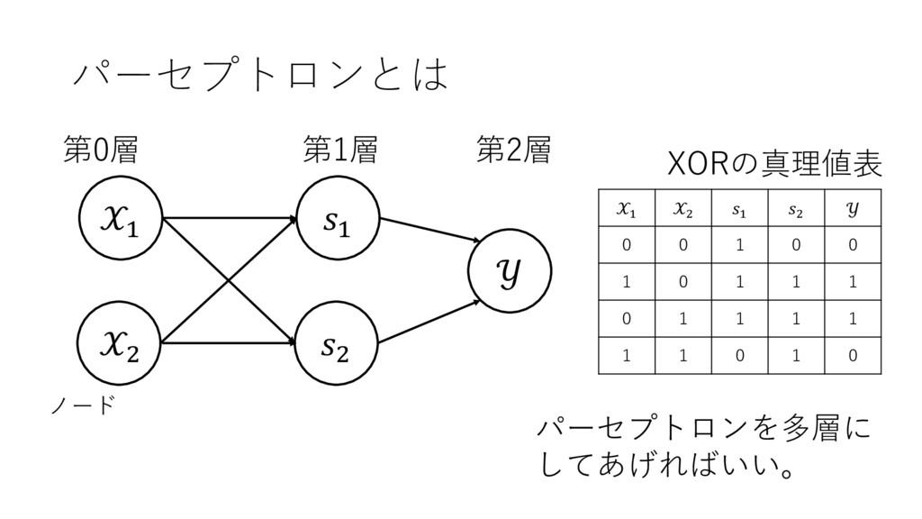 パーセプトロンとは + ,  第2層 第0層 第1層 ノード + , + ,  0 0 1 0...
