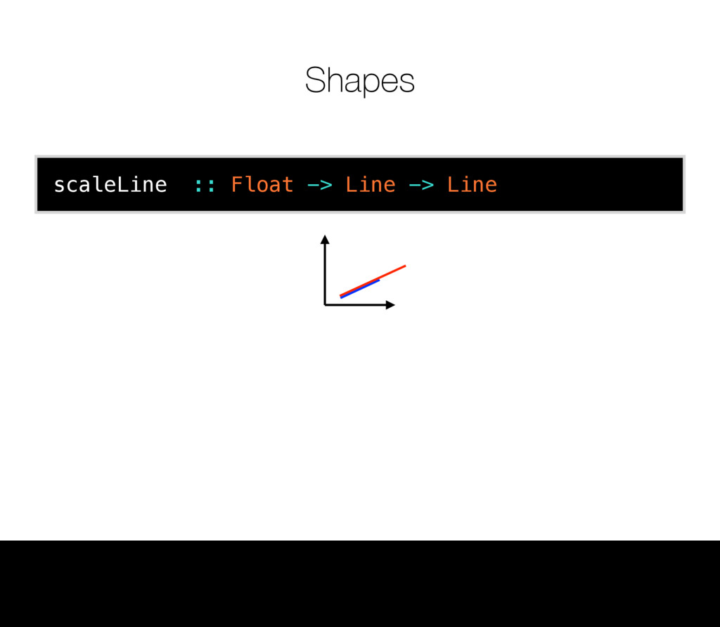Shapes scaleLine :: Float -> Line -> Line 12 Th...